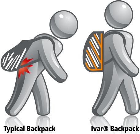 ivar comparison